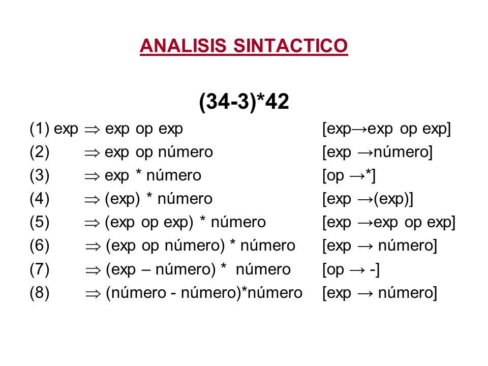 (34-3)*42 ANALISIS SINTACTICO (1) exp  exp op exp [exp→exp op exp]